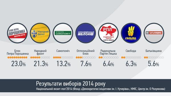 Предварительные итоги выборов в Раду