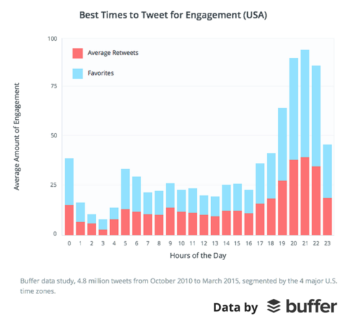buffer-us-engagement-651x600.png