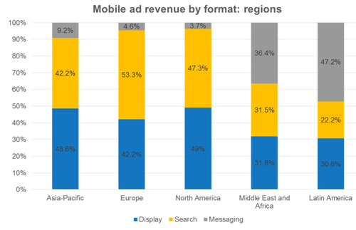 IAB-Global-mobile-ad-report-revenue-by-format-by-region-800x516.png