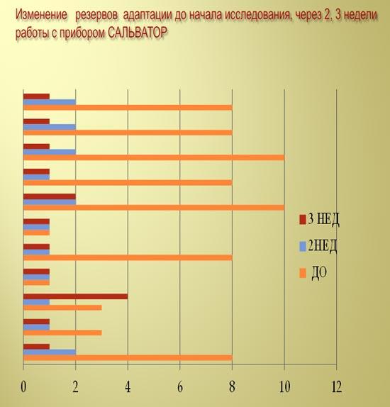 Изменение резервов адаптации при использовании Сальватора