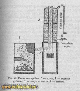 дровяная водогрейная колонка