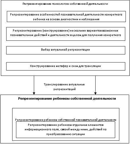 1 Схема репрезентаций