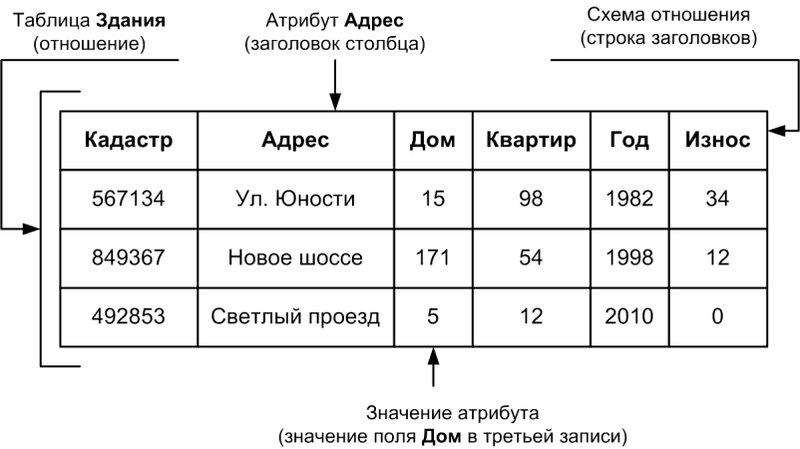 Рис. 1.4. Таблица Здания