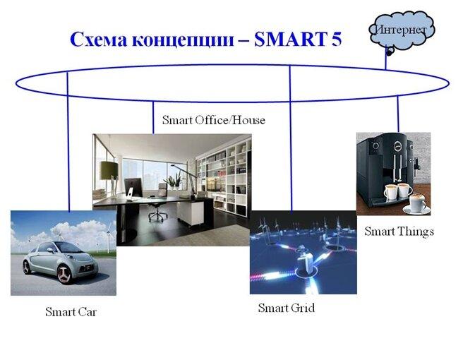 Концепция  SMART5
