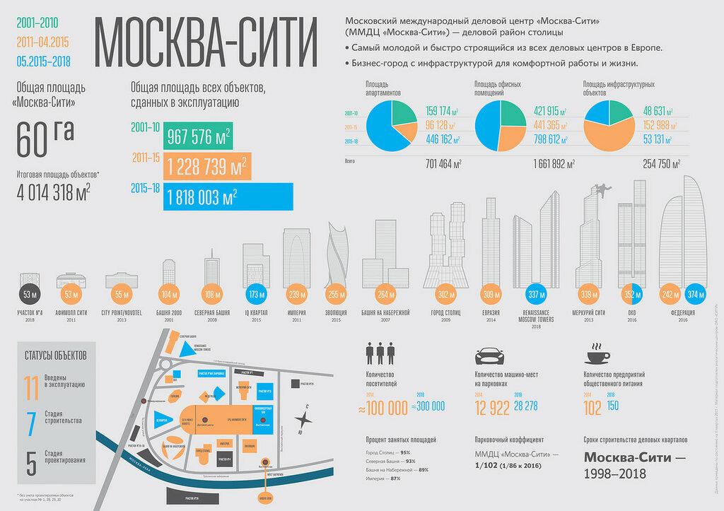 «Москва-Сити в цифрах»