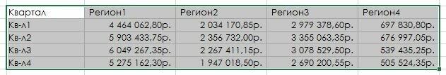 Рис 172.2. Сводная таблица отсоединена, но настроек форматирования больше нет