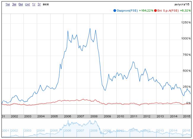 Газпром цена акции dow 30 что это