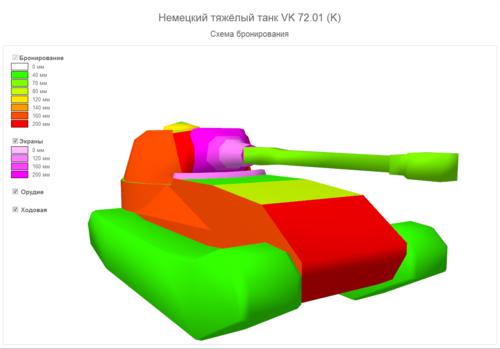 Танк VK 7201 бронирование
