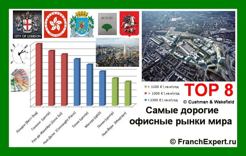 ТOP 8 офисных рынков