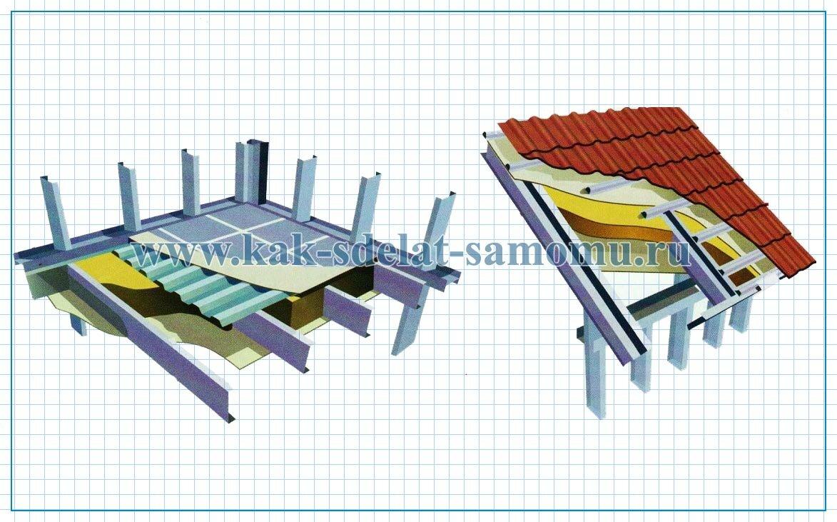 Строительство дома из ЛСТК своими руками – технология монтажа ,фото, устройство