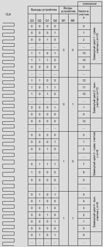 Счетчик с переменным модулем и направлением счета