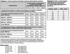 В Молдове увеличен возраст регистрации легковых авто