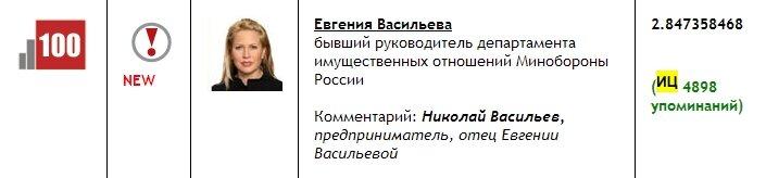 Самые влиятельные женщины России.