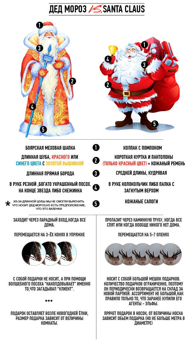 Дед Мороз vs Santa Claus