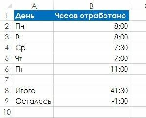Рис. 94.3. Переход на систему дат 1904 приведет к тому, что отрицательные значения времени будут корректно отображаться