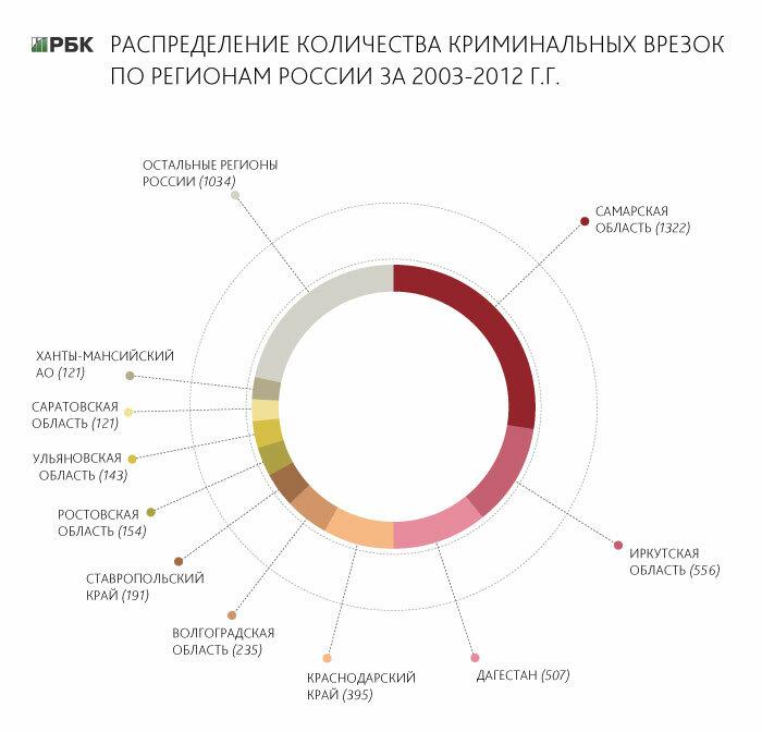 Нефть в России стали воровать в промышленных масштабах