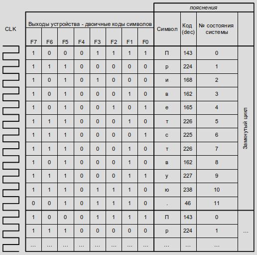 Генератор последовательности ASCII кодов