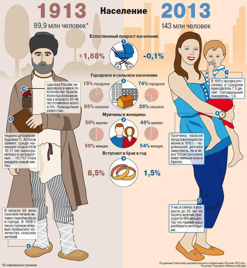 статистика российской империи материалов схожей