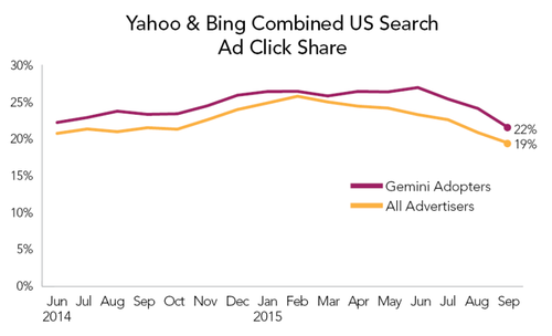 Yahoo-Bing-Combined-US-Search-Ad-Click-Share-800x486.png