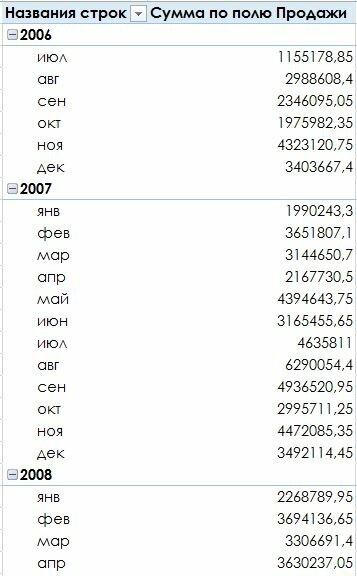 Рис. 171.4. Сводная таблица после группировки по месяцам и годам