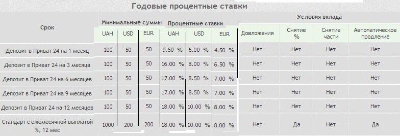 депозиты приват24