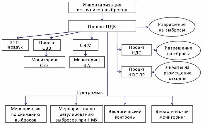 программа производственного экологического контроля мониторинга блочных котельных