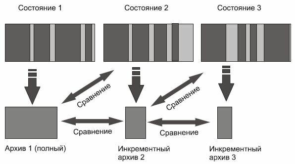 Рис. 1. Цепочка инкрементных архивов