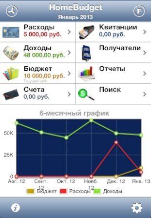 HomeBudget with Sync учет финансов на iPhone и iPad