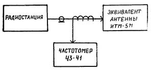 Схема соединения приборов радиостанции Баклан-20 (Баклан-5)