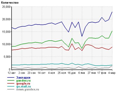 NashGorod.ru в цифрах и графиках 4