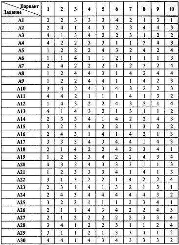 ответы на экзаменационные тесты по истории россии вариант 5