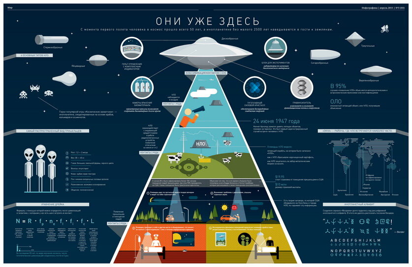 Гости из космоса (инфографика)