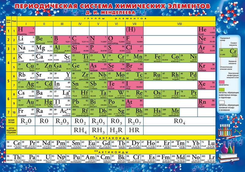 Периодическая система химических элементов: wiki: факты о россии.