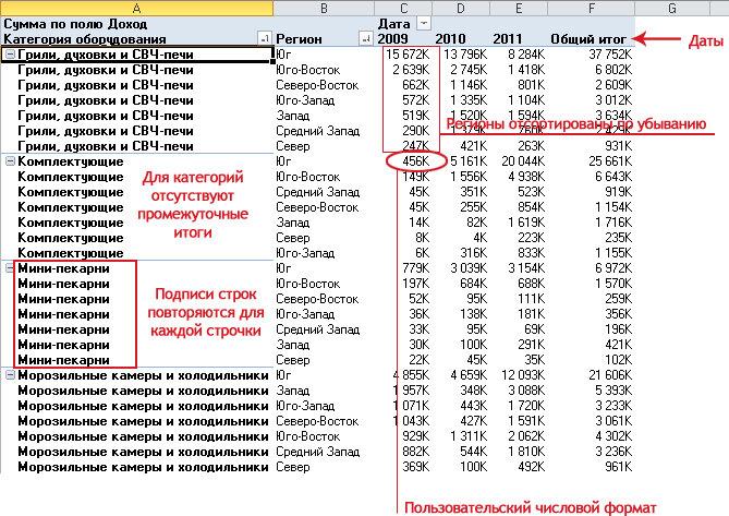 Рис. 12.9. Типичный запрос менеджера заключается в том, чтобы на основе данных транзакций создать отчет о продажах оборудования