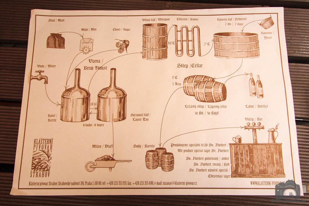 Салфетка с процессом приготовления пива в пивоварне Страгов