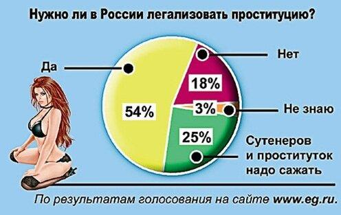 О проституции в России в процентах