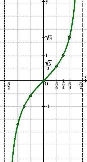 postroit-grafik-tangensa