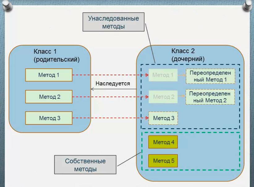 Перегрузка руководство по php phpru