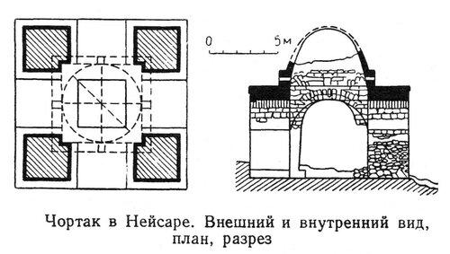 Храм огня в Нейсаре, чертежи