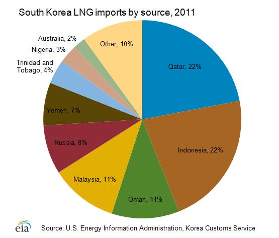 Natural Resources Oil Sands