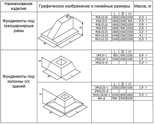 размер фундамента под колонну