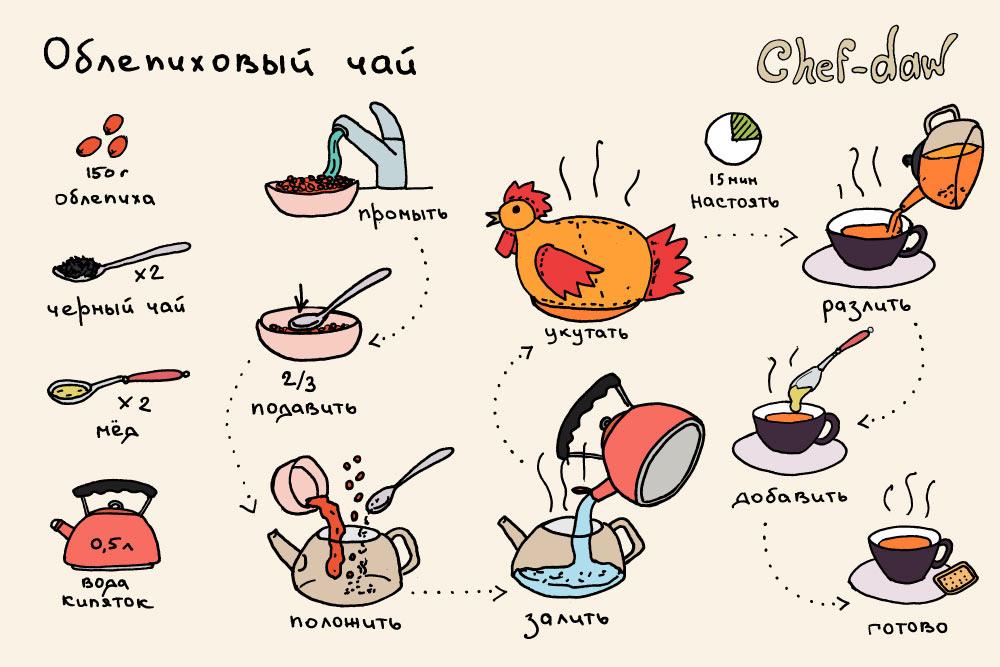 Рецепты приколы картинки