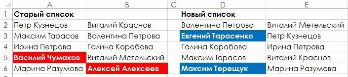 Рис. 164.3. Условное форматирование приводит к тому, что различия в двух списках выделяются