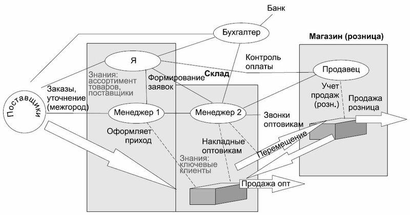 Рис. 1. Пример информационной схемы маленькой оптово-розничной торговли