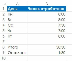 Рис. 94.1. Ячейка В8 показывает оставшееся время 40-часовой рабочей недели