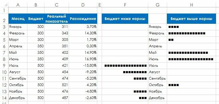 Как создать текстовую диаграмму в диапазоне ячеек таблицы Excel - Трюки и приемы в Microsoft Excel