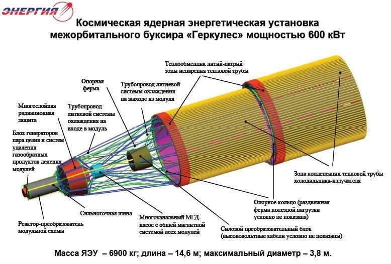 Разработка в России ядерного