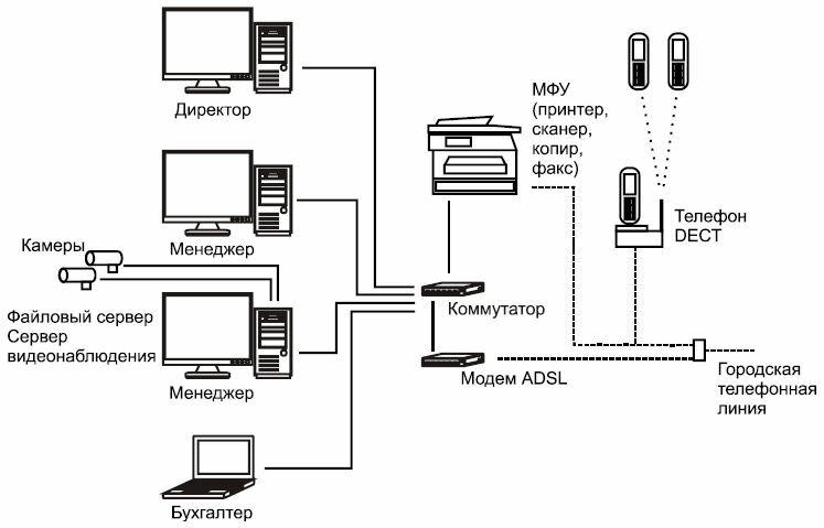 Рис. 1.1. Оборудование малой сети