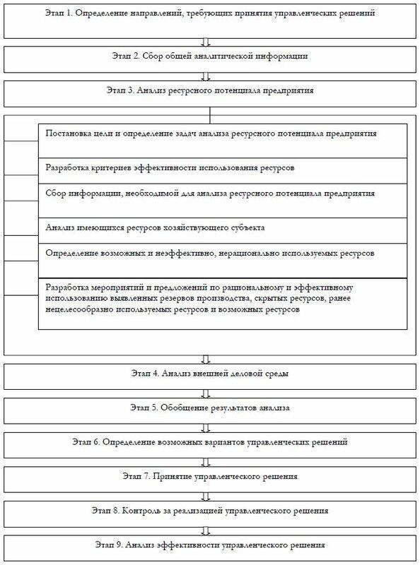 Рис. 1. Место анализа ресурсного потенциала предприятия в принятии управленческих решений