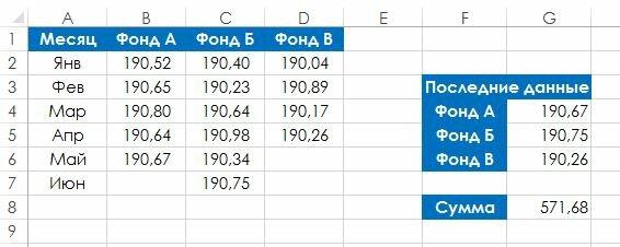 Рис. 114.1. Таблица, из которой необходимо получить значение последней непустой ячейки в столбцах B:D